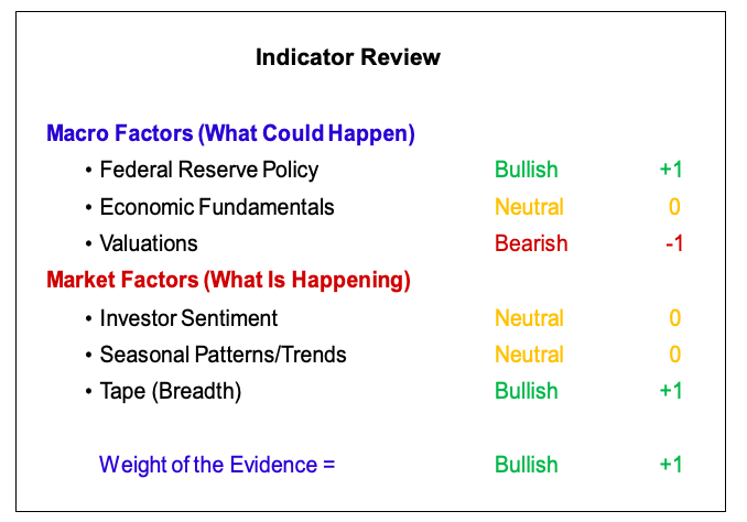 stock market indicators bullish bearish november 2019 investing analysis image