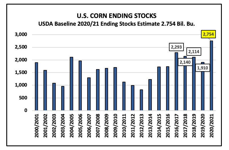 us corn ending stocks all time highs history chart year by year 2020