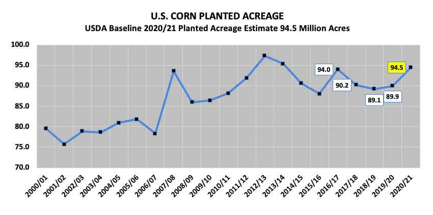 us corn planted acreage year by year history highs year 2019 2020