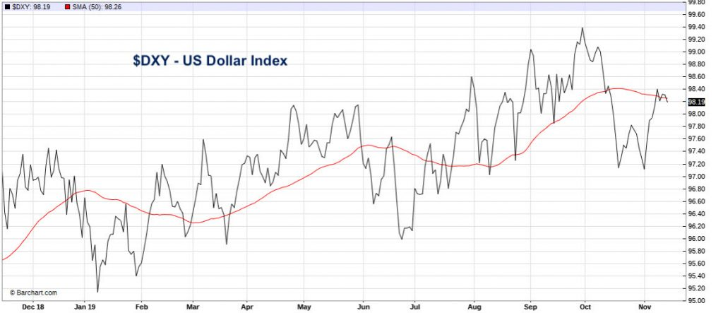us dollar index day topping decline chart image november