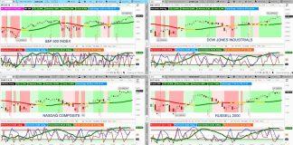 us stock market index analysis investing outlook news - week november 11