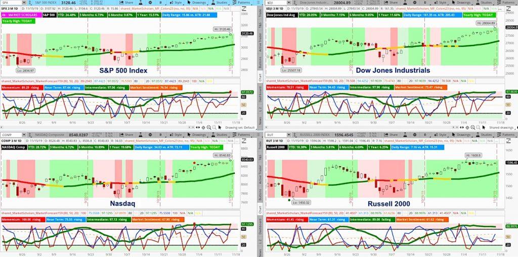 us stock market indexes indicators pullback signal analysis forecast week november 19
