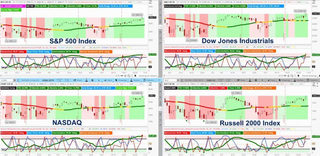 us stock market indices bull market chart analysis year 2019 image_4 november 2019