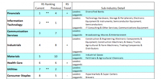 us stock market sectors ranking performance investing - week november 11