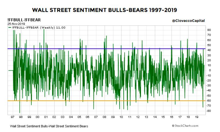 wall street investor sentiment very bullish chart history image