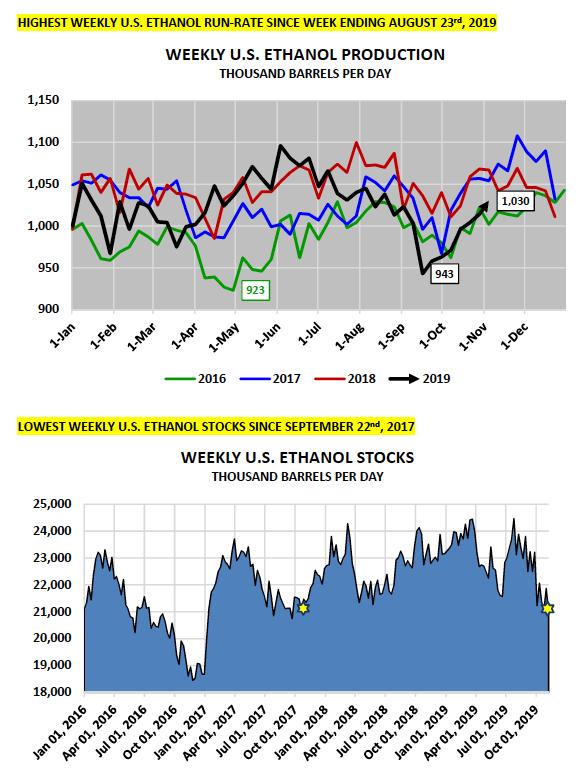 weekly ethanol production stocks chart image corn market analysis year 2019