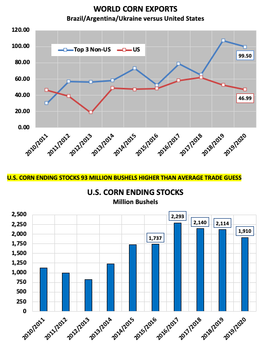 world corn exports numbers year 2019