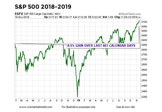 year 2019 stock market gains performance rally bull chart