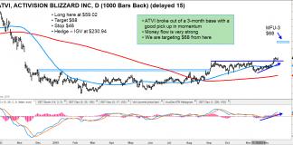 activision stock breakout analyst bullish atvi price target 68 chart image