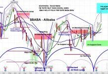 alibaba stock price baba forecast bullish outlook market cycles investing image