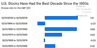 best decade us stock market returns chart history image
