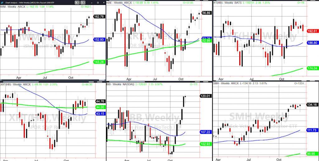 best performing stock market etfs analysis bull market investing image week december 6