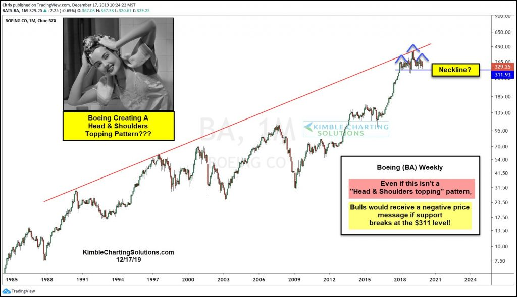 boeing stock head and shoulders topping pattern long term bearish ba chart image