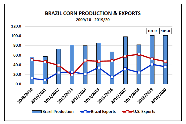 brazil corn production exports 10 years chart image through december 2020