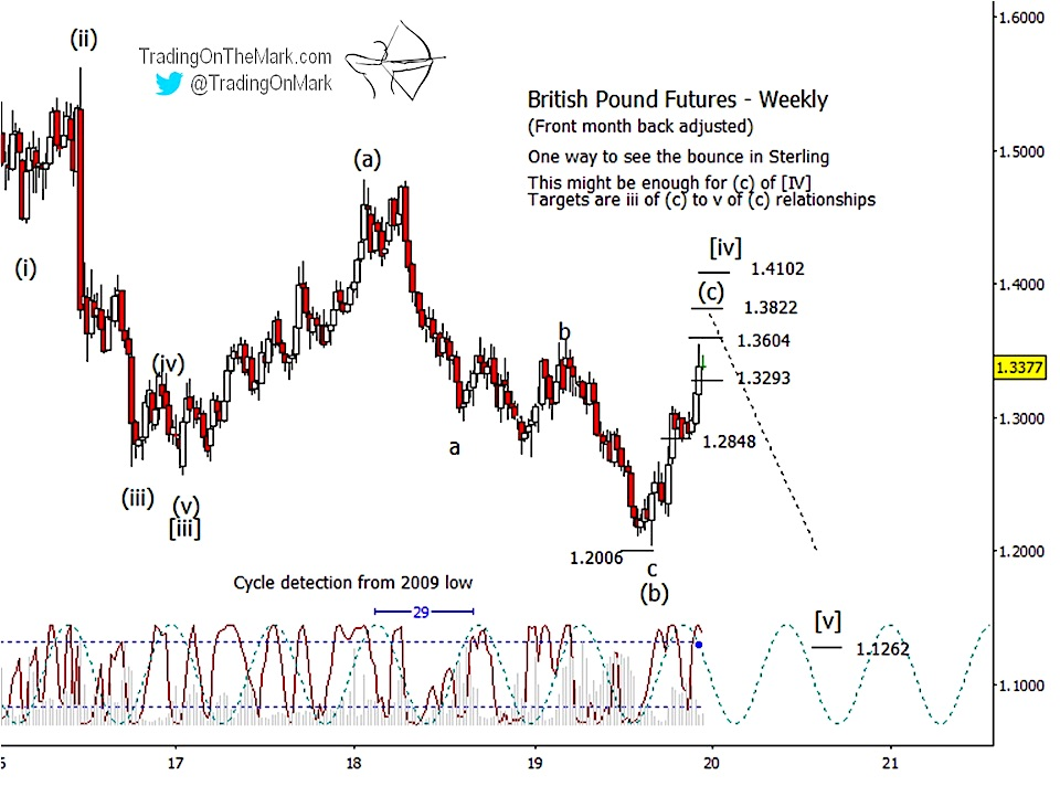 british pound currency futures reversal lower elliott wave trading forecast chart