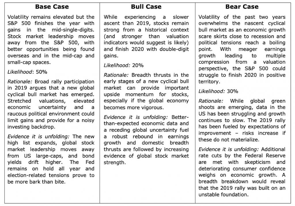 bull bear stock market year 2020 outlook predictions analysis image