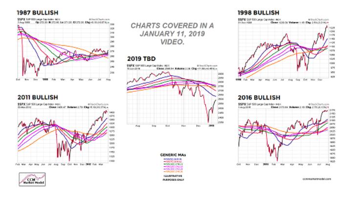 bull markets image stocks
