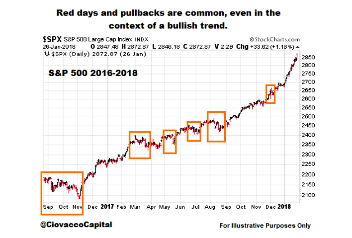 bullish trend chart with pullbacks normal - december year 2019