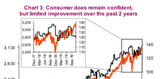 us consumer confidence versus s&p 500 index performance investing chart_ 10 years
