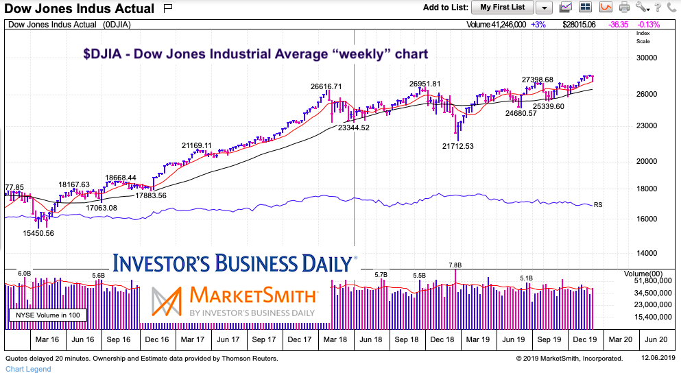 dow jones industrial average reversal higher analysis stock market chart december 7