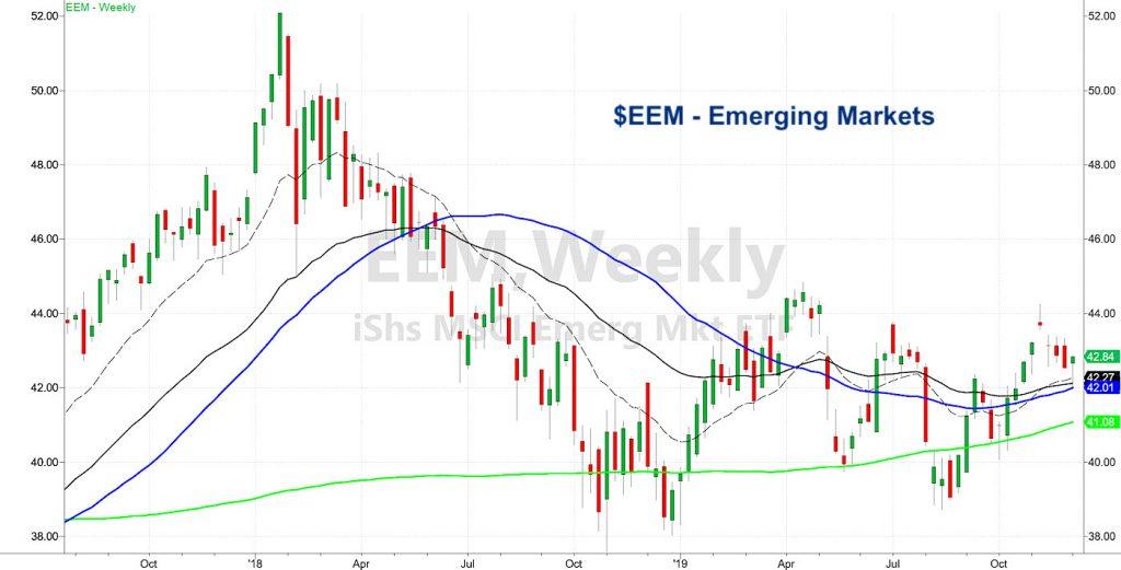eem emerging markets etf stock chart correction decline december investing image