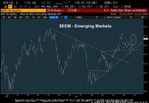 emerging markets eem trading higher december 12 stock market rally bullish chart image