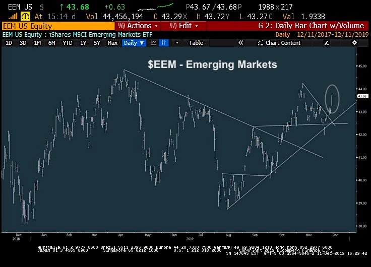 emerging markets eem trading higher december 12 stock market rally bullish chart image