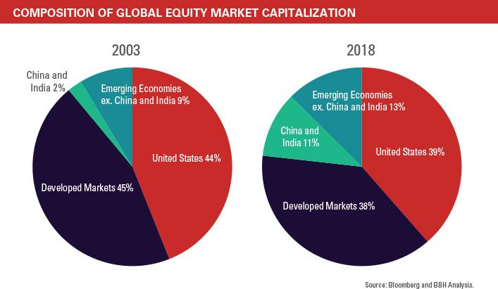 emerging markets global economic pie chart year 2019 image - bloomberg bbh analysis