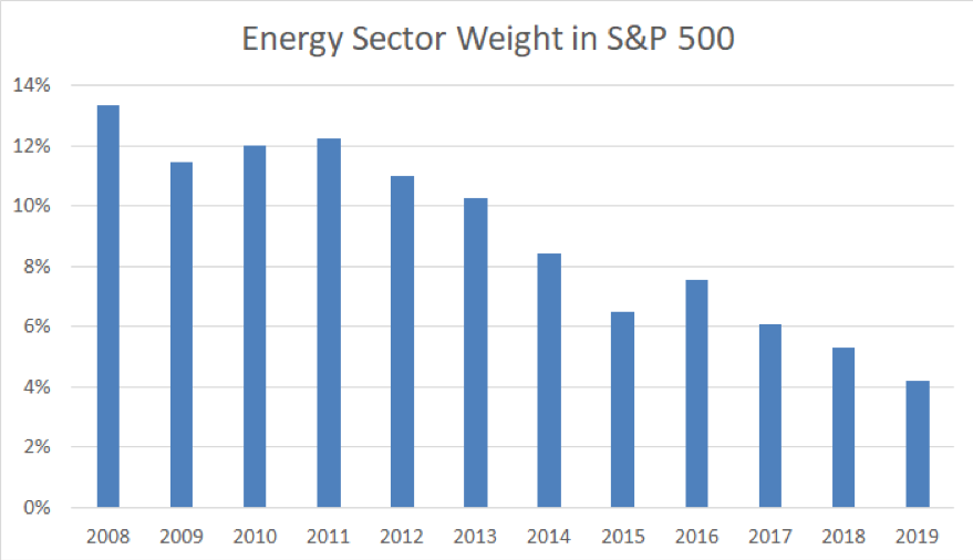 energy sector weight s&p 500 index declining by year chart investing research
