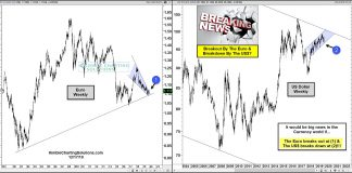 euro currency breakout higher versus us dollar forex fx markets big move chart image