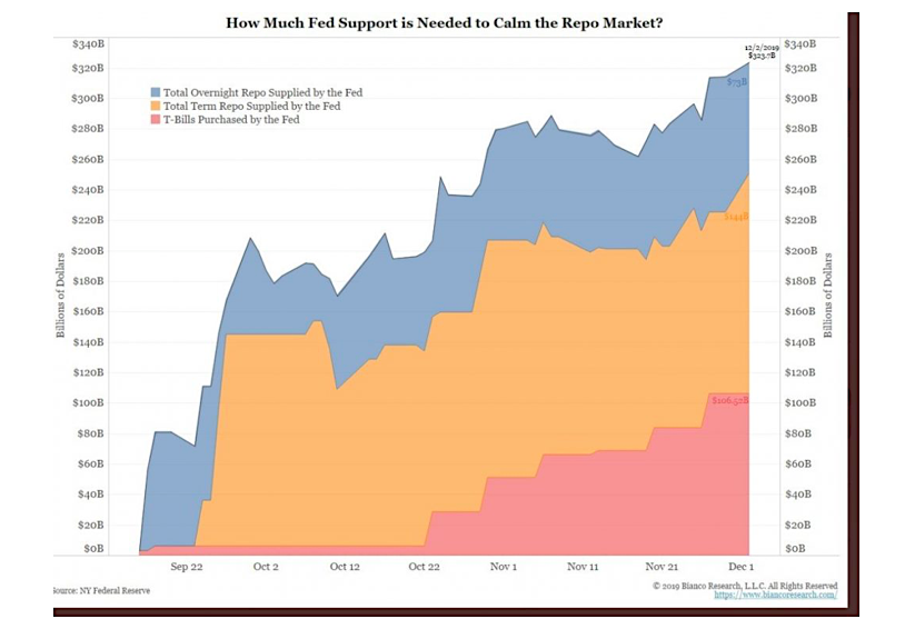 federal reserve support repo market - bianco research