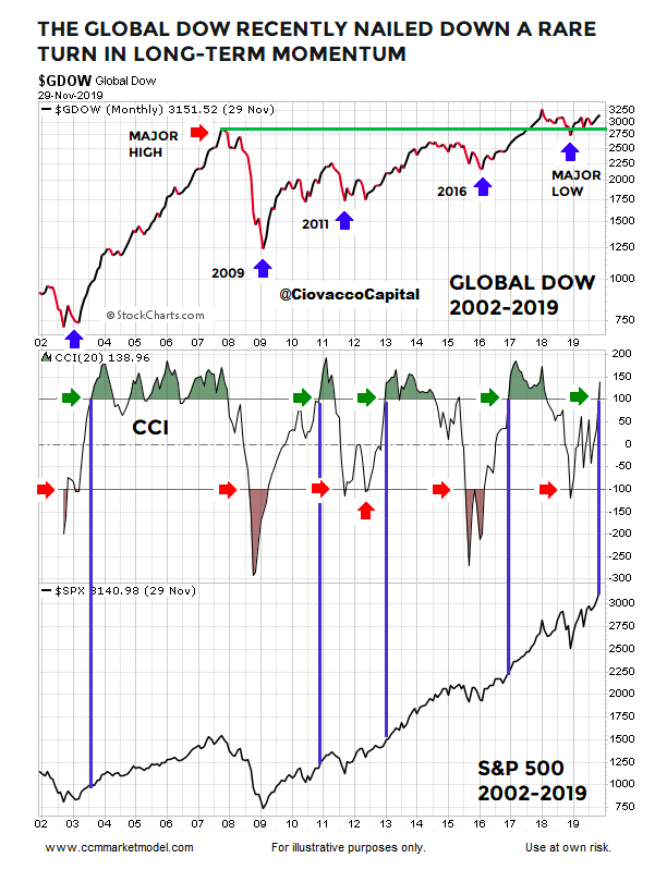 global dow index rare stock market momentum signal bullish chart image