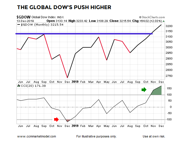global dow stock market index higher year 2019 bullish investing chart
