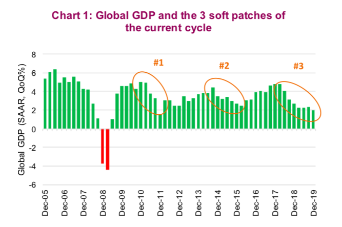 global gdp by quarter chart image soft economy recessions - past 10 years