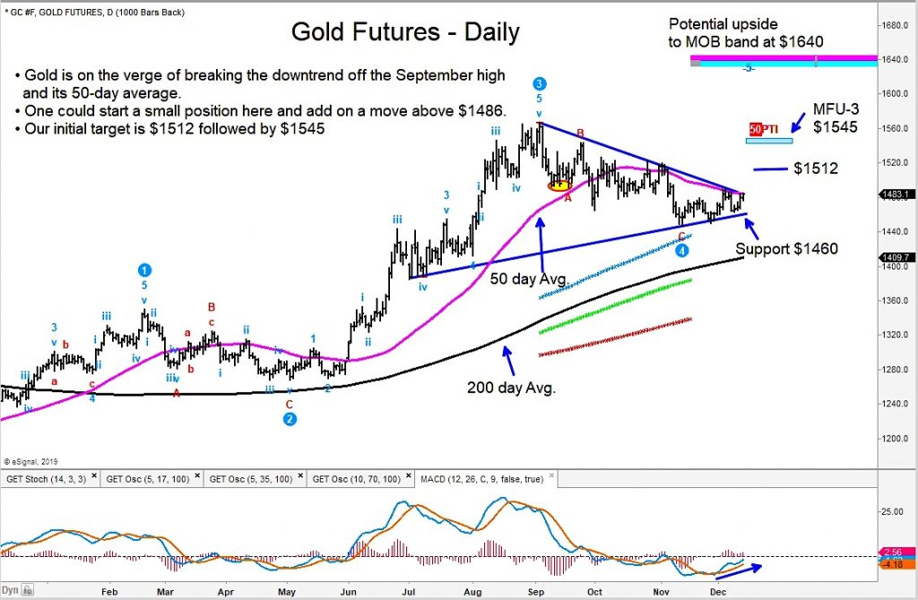 gold futures price breakout higher bull market chart investing news chart