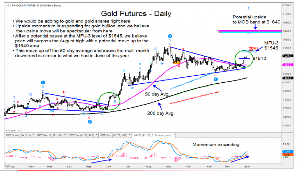 gold futures prices breakout higher rally into year 2020 targets