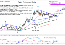 gold futures rally higher price targets bull market image december 28