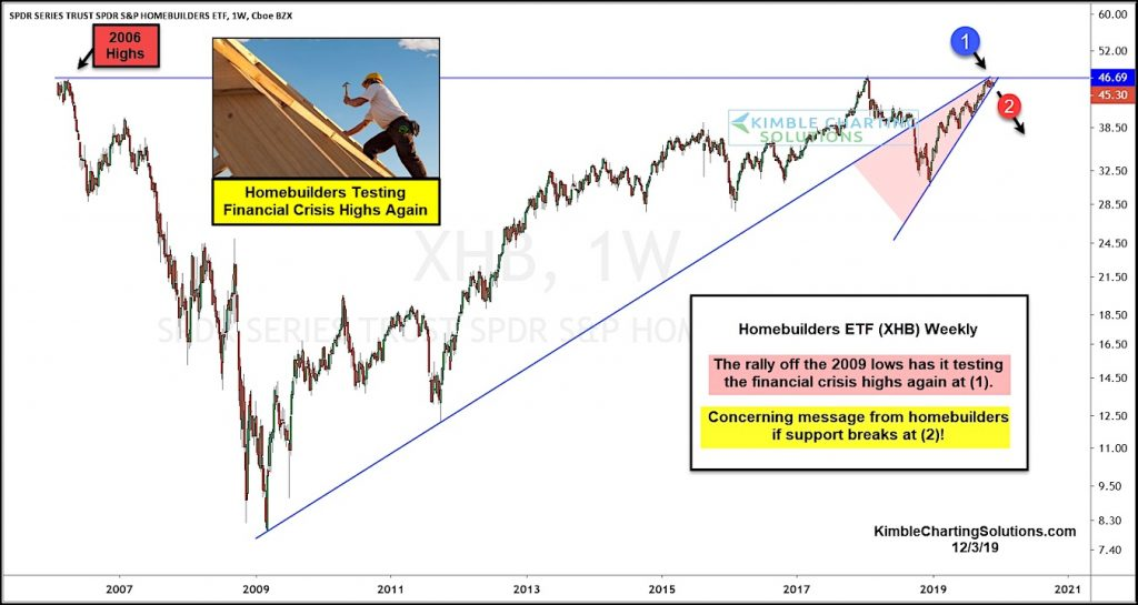homebuilders etf xhb price analysis bearish rising wedge pattern at financial crisis highs image