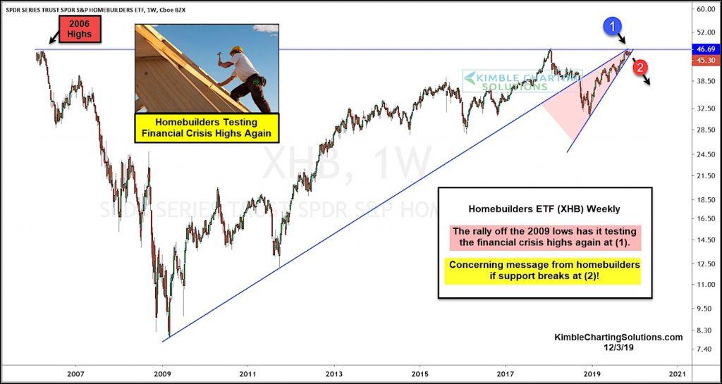 homebuilders etf xhb price analysis bearish rising wedge pattern at financial crisis highs image