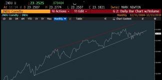 industrials stocks under performing stock market rally chart analysis december