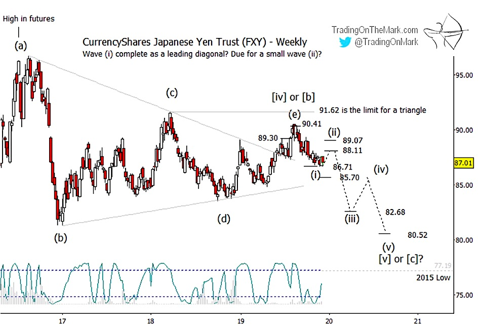 japanese yen decline lower elliott wave pattern forecast fxy year 2020 low bottom