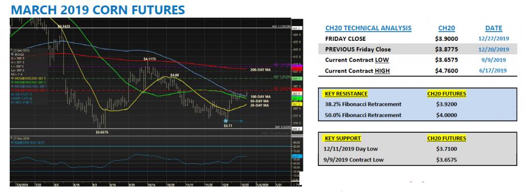 march 2020 corn futures prices analysis forecast bullish chart image