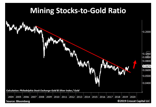 mining stocks to gold price ratio chart