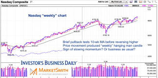nasdaq composite index stock market bullish indicators higher breakout december
