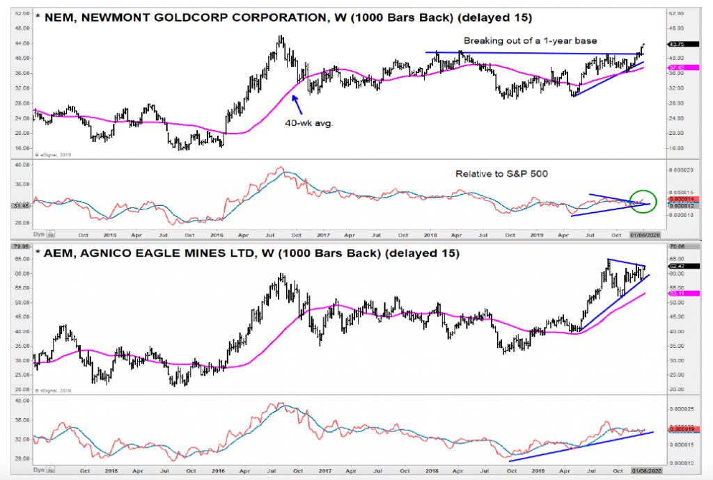 newmont mining goldcorp nem stock gold miners breakout bullish investing chart