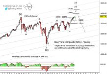 nyse composite price targets higher bullish stock market index year 2020 chart image