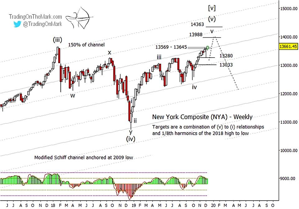 nyse composite price targets higher bullish stock market index year 2020 chart image