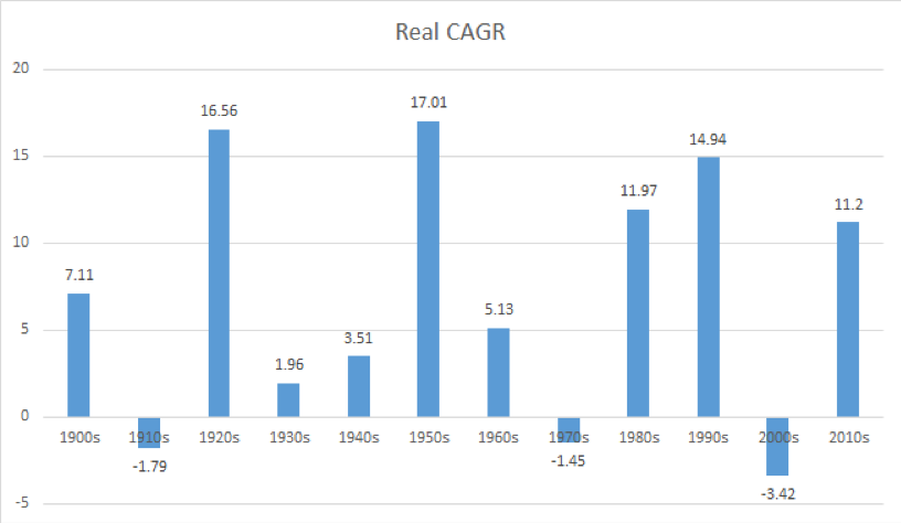 real cagr stock market returns investing chart year 2019