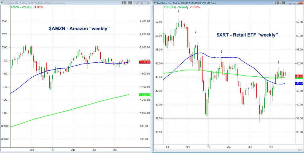 retail stocks decline amazon amzn fallen leader december 2