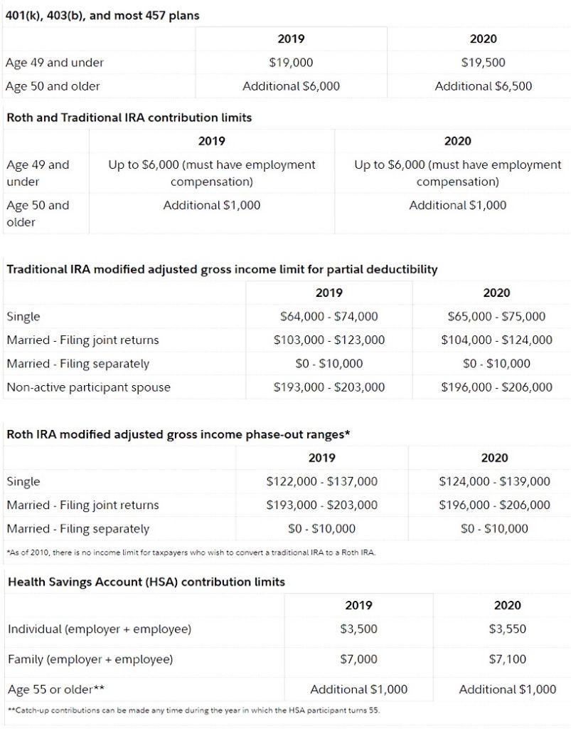 retirement planning maximum savings per account